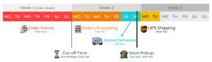 Delivery Schedule - Miracle Farms USA